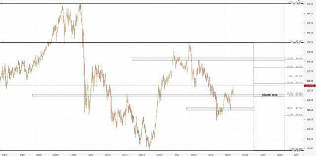 How Fibonacci Analysis can improve Forex Trading