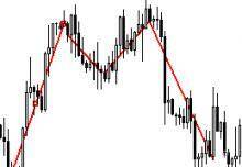 Moving Average Strategies for Forex