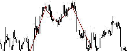 Improving Your Forex Trading Using Chart Patterns Analysis