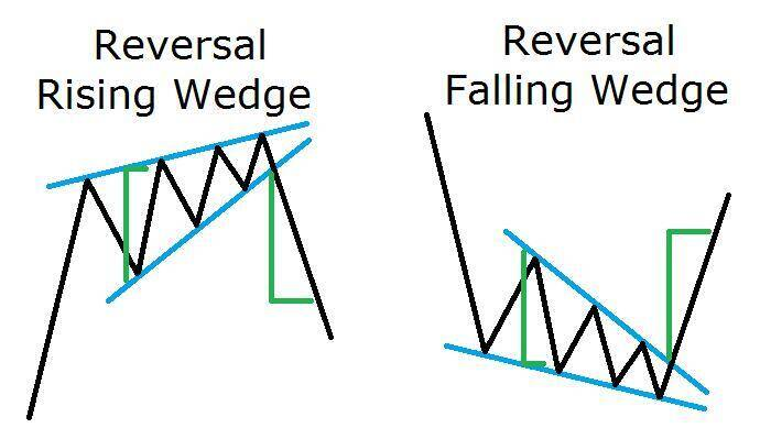 Reversal Wedge Pattern