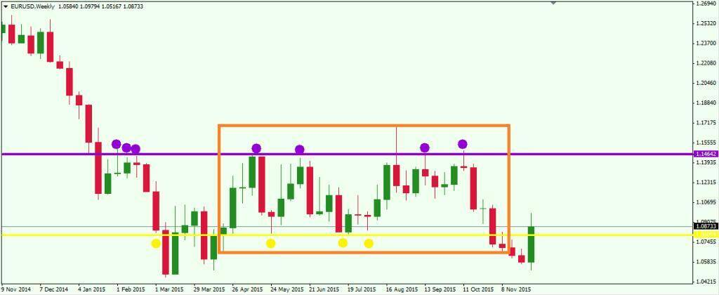 Determining support and resistance levels