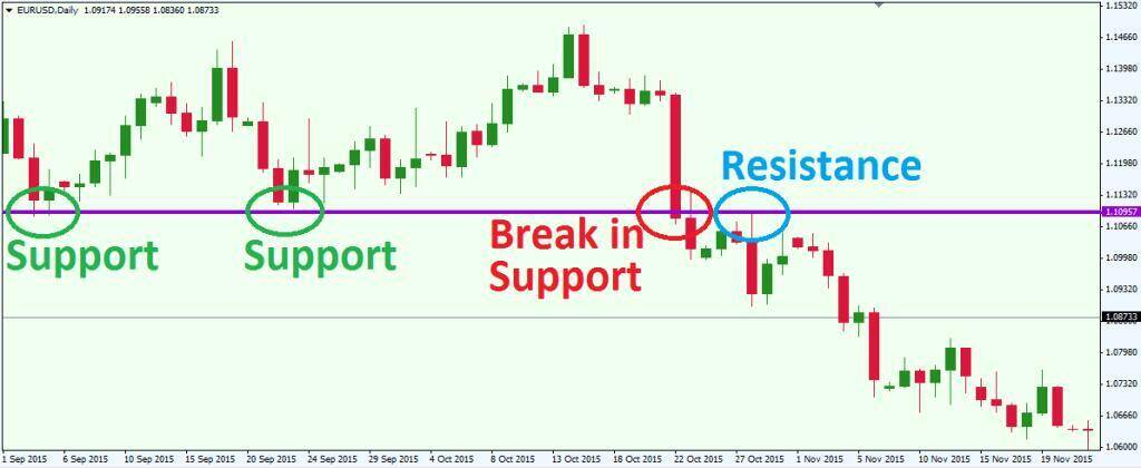 The difference between support and resistance
