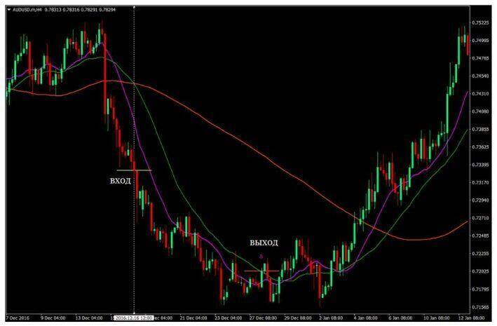 Crossing 3 sliding averages. simple forex strategy