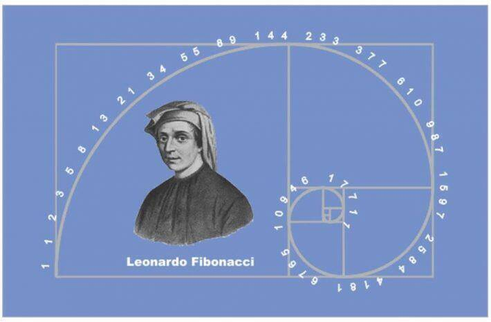 Fibonacci Retracement Definition & how to use