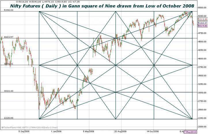 How to use Gann Indicators