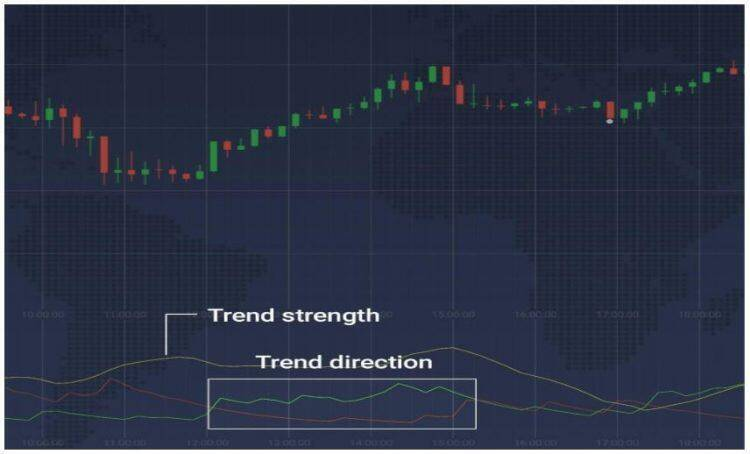What is ADX Trend Indicator?