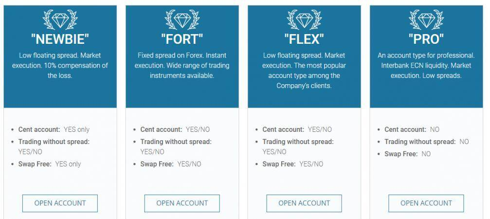 FortFS Review Trading Account Types